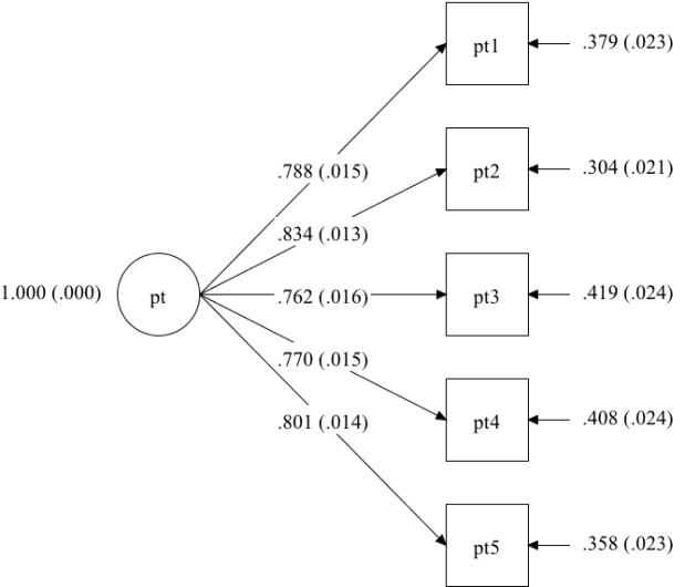 PT factor diagram